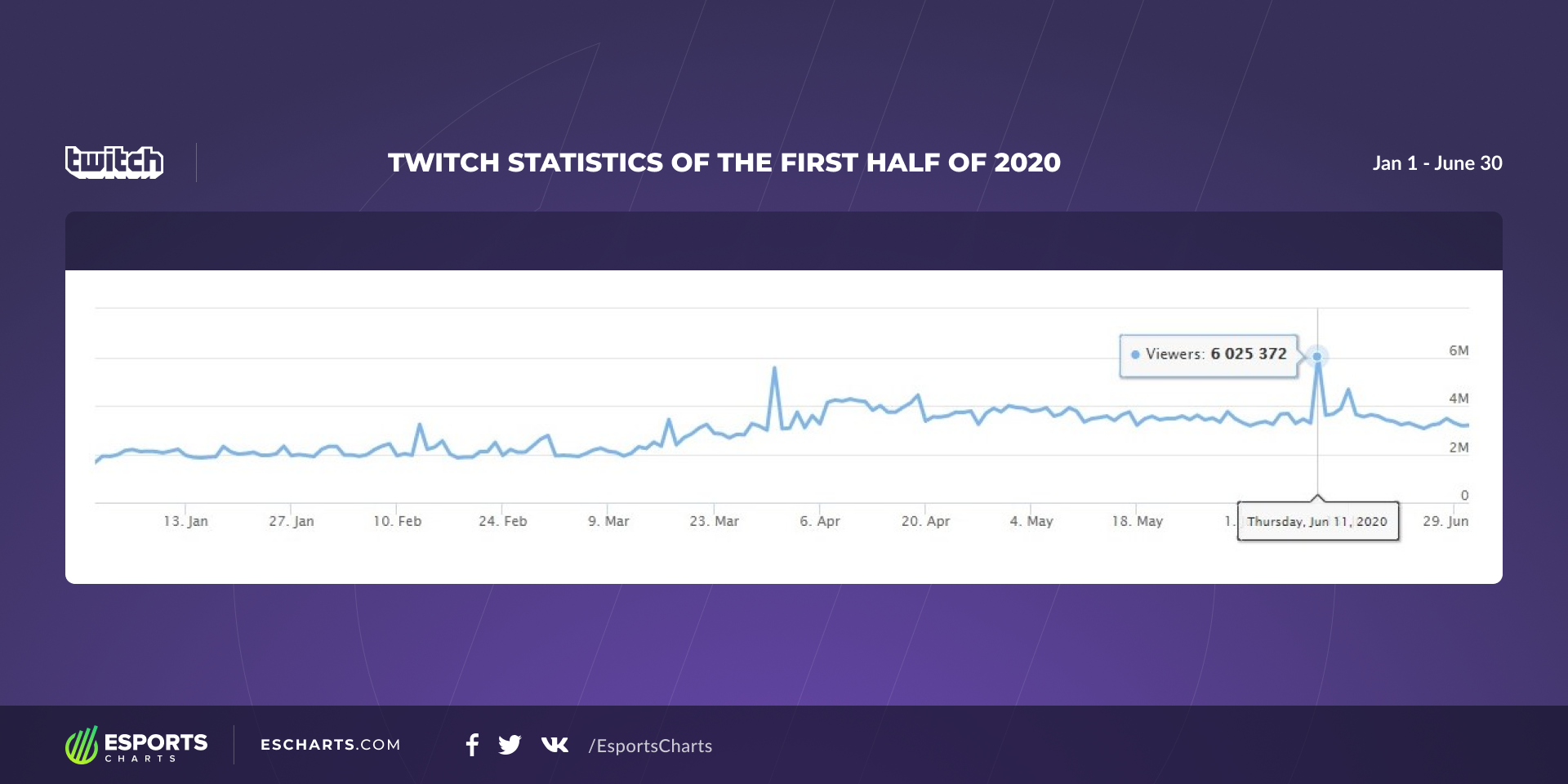 Most Popular Twitch Channels Of The First Half Of 2020 Esports Charts