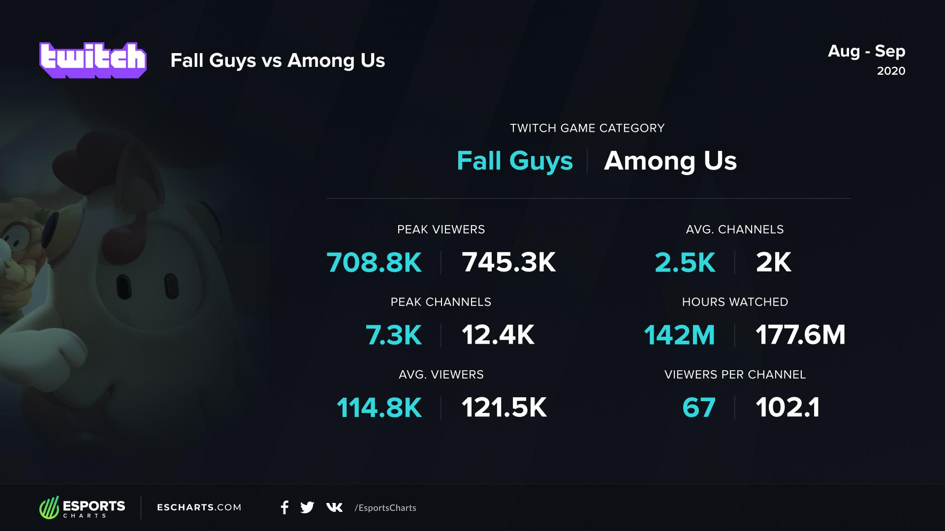 Among Us Vs Fall Guys Viewership Rivalry Esports Charts