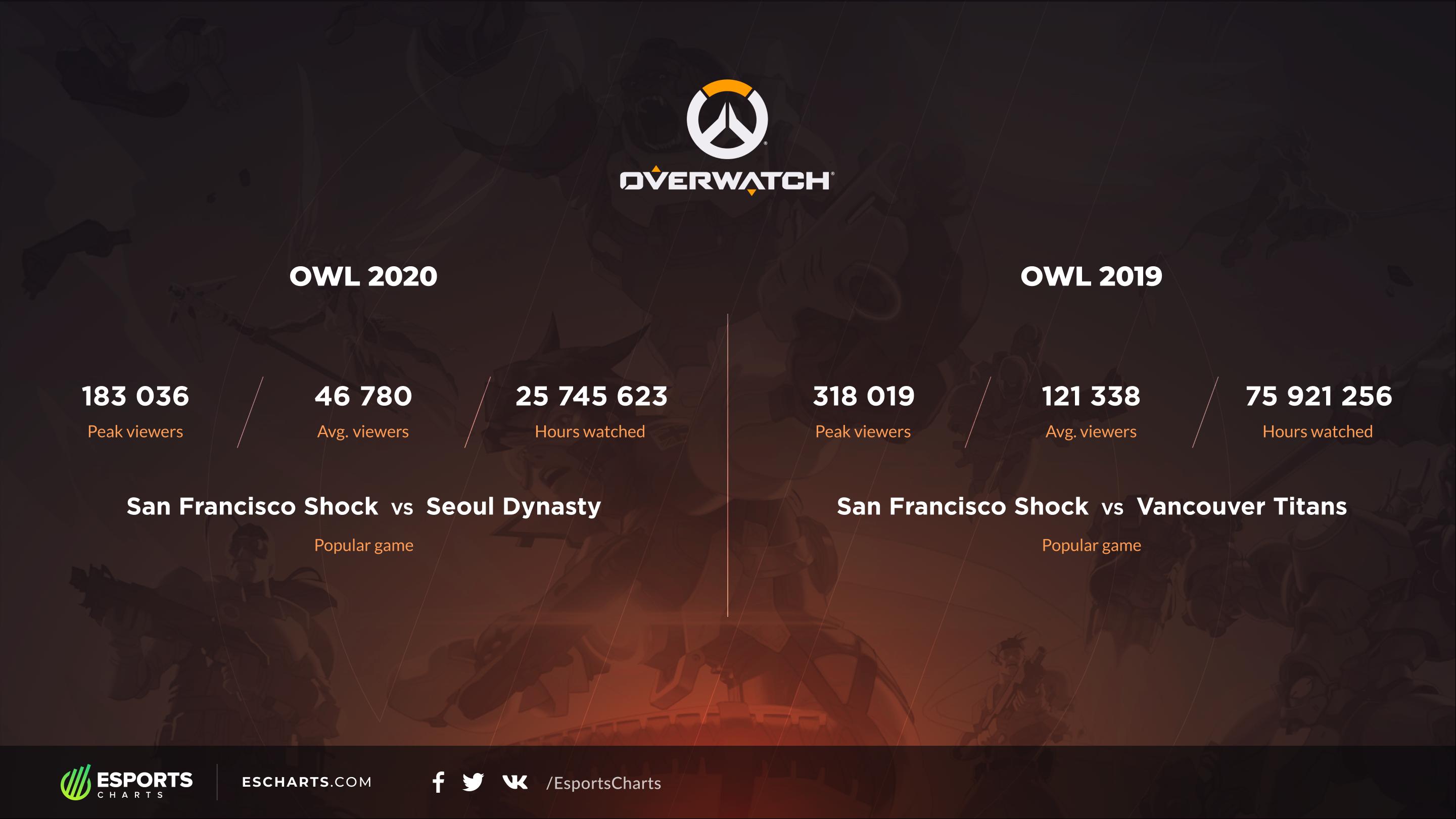 Overwatch – Overwatch League 2020 registra alta queda de espectadores!