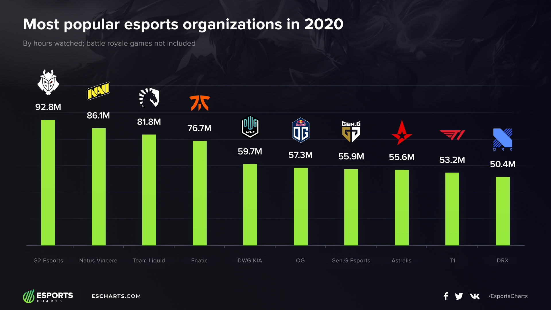 Most popular esports organizations in 2020