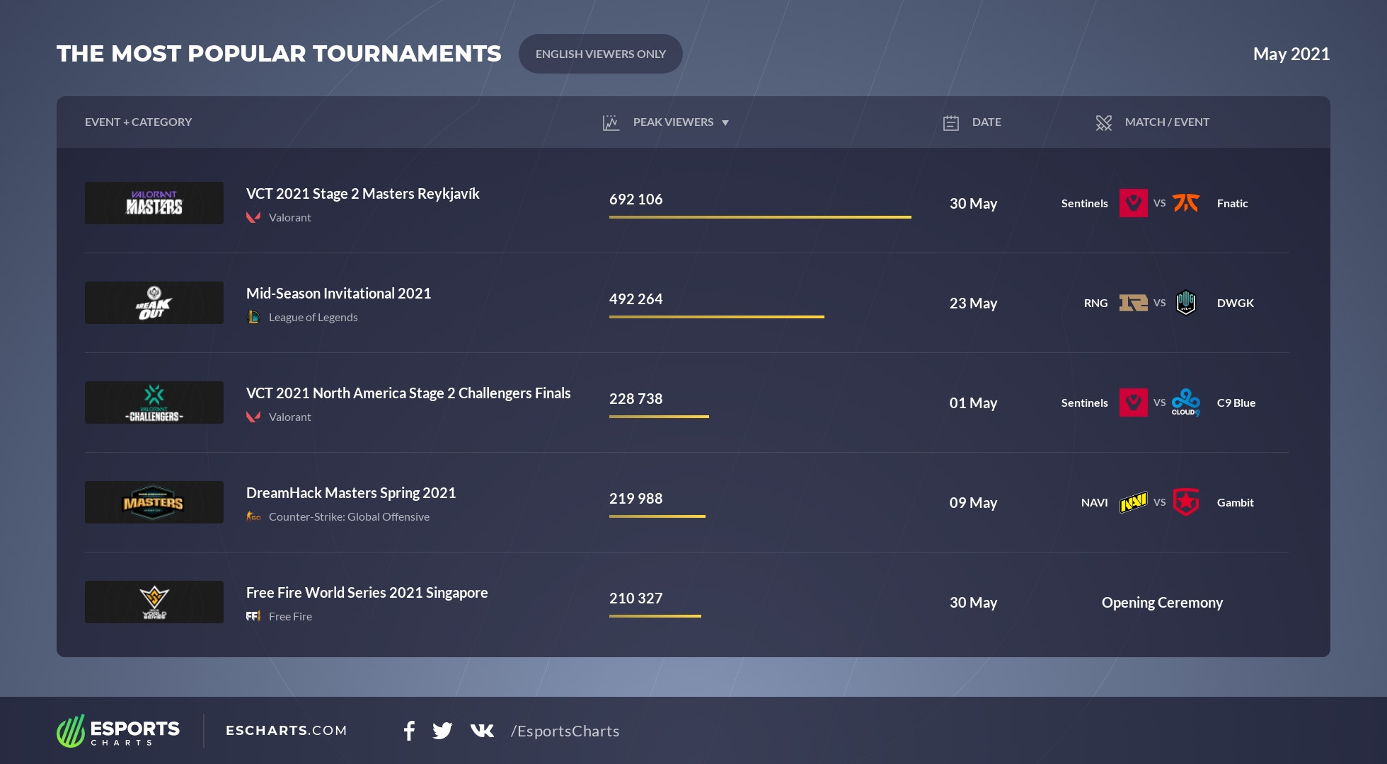 The most popular tournaments among English-speaking viewers