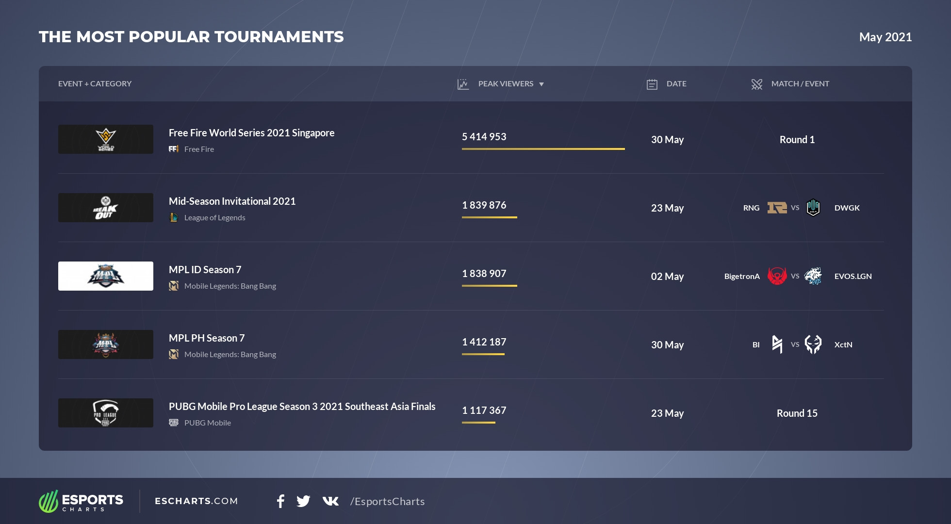 top tournaments may 2021