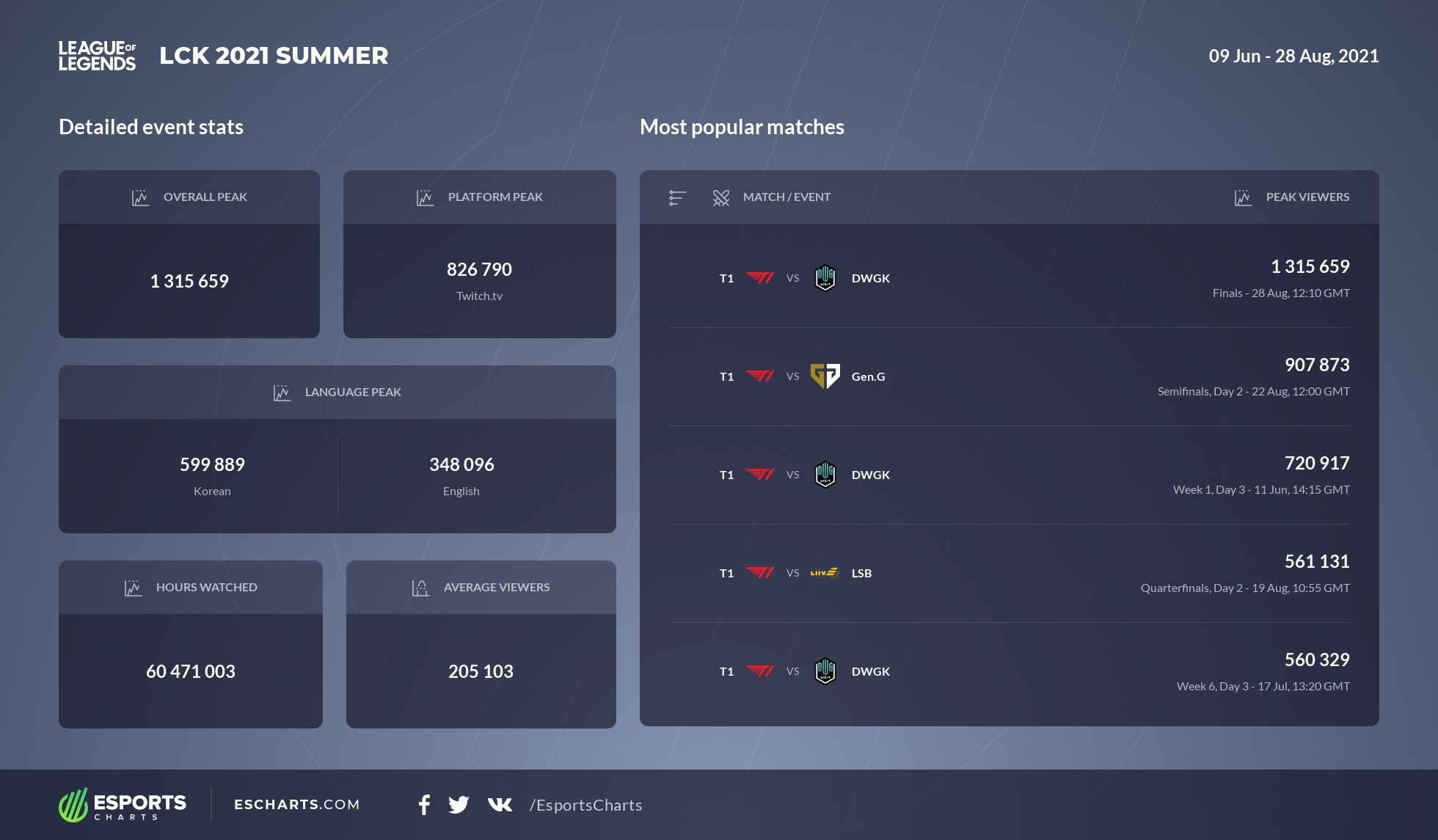 Results of LCK 2021 Summer