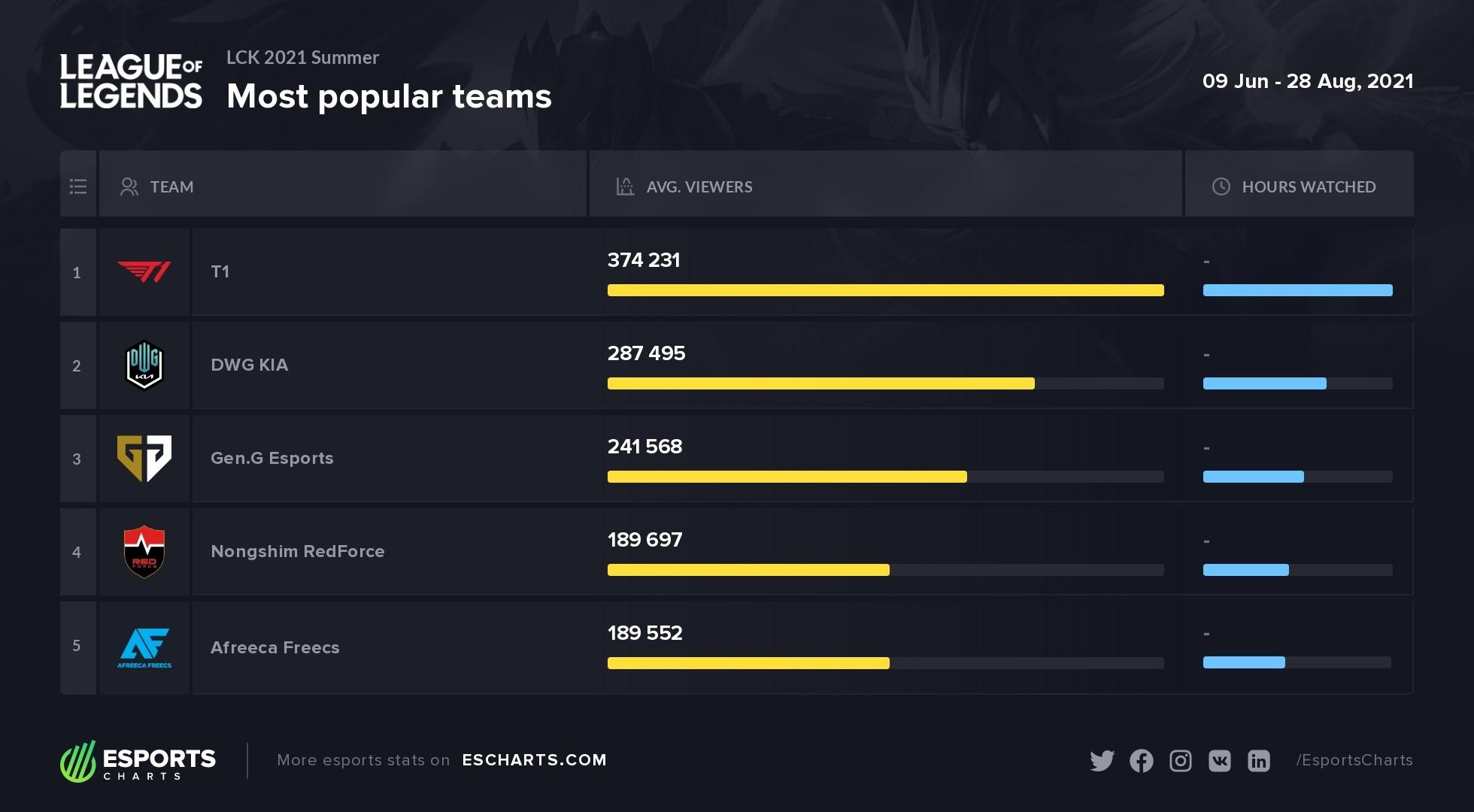 Most popular teams of LCK 2021 Summer