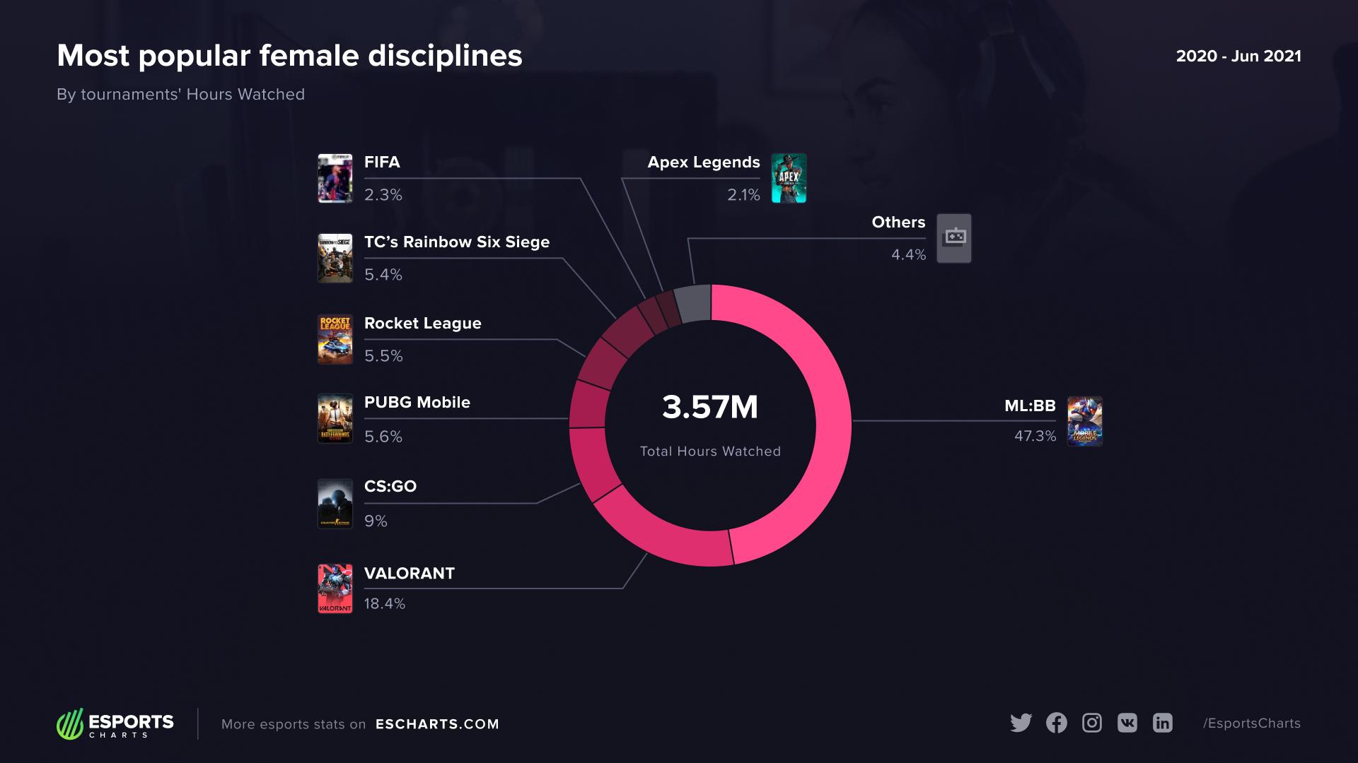 Disiplin paling populer di esports wanita