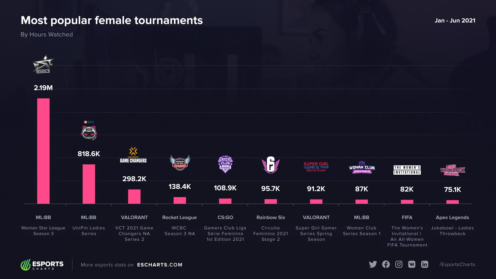 Turnamen esports wanita terpopuler di tahun 2021 menurut Hours Watched