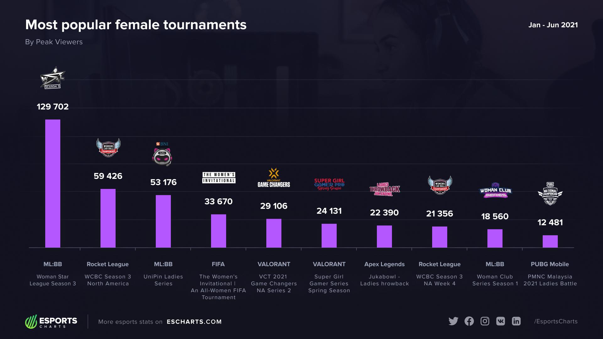 Turnamen esports wanita terpopuler di tahun 2021 oleh Peak Viewers