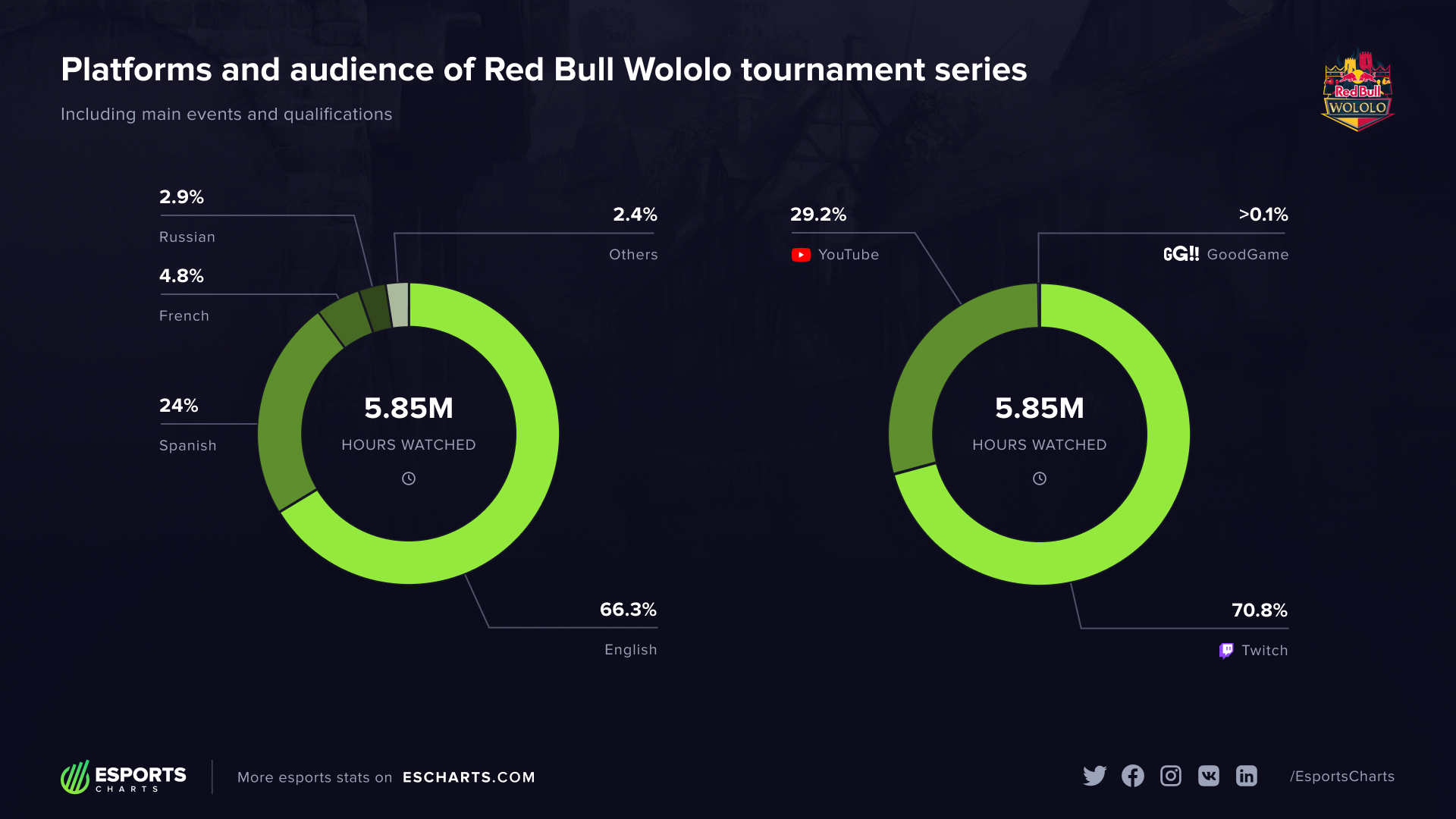 Who watched Red Bull Wololo events and where?