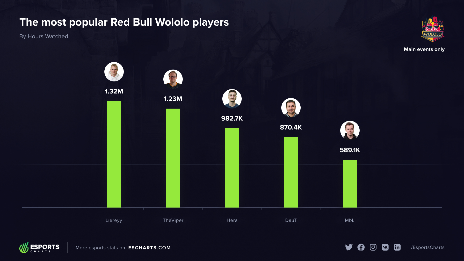 The most popular players of the Red Bull Wololo series