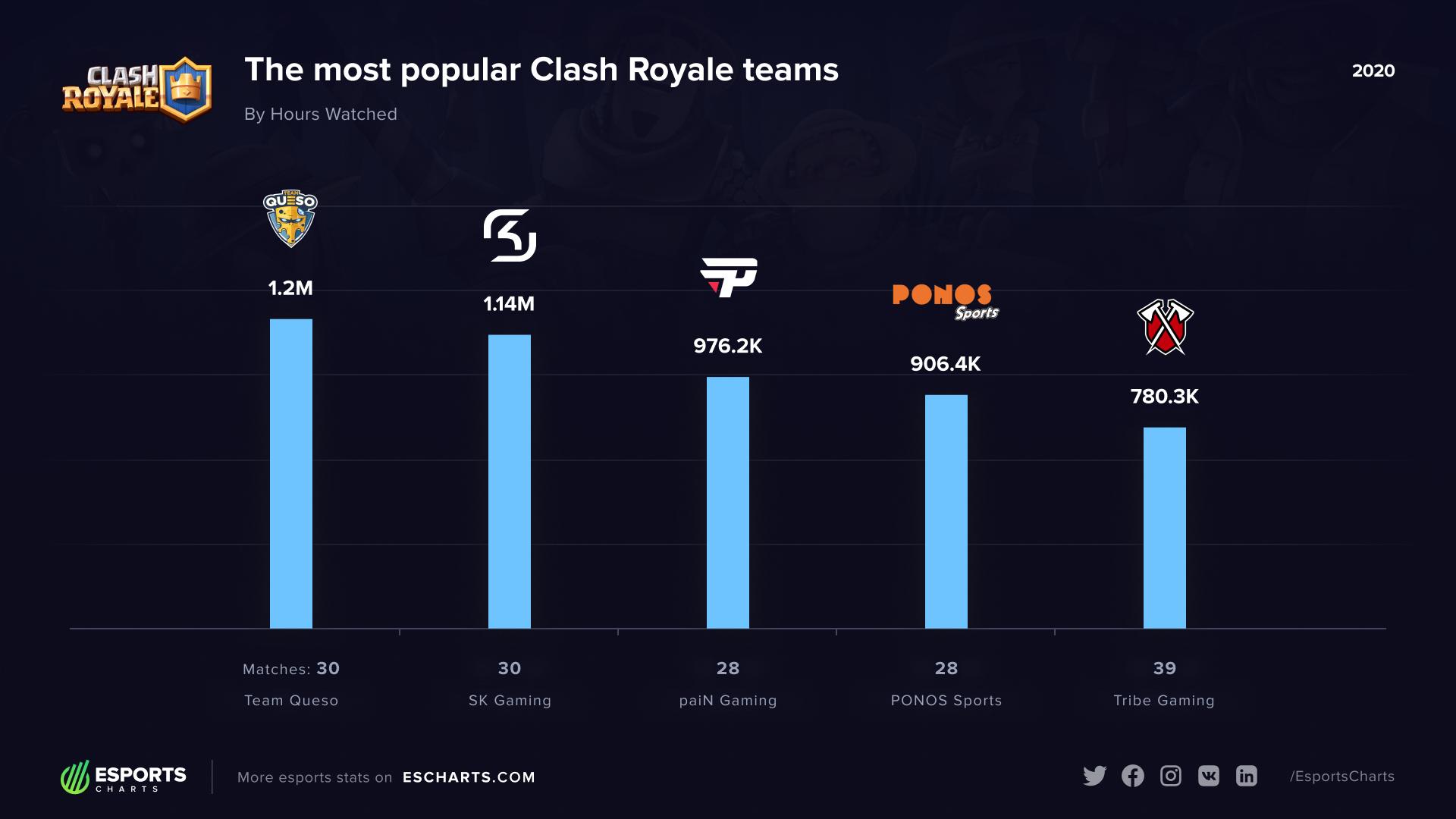 PaiN foi a terceira equipe mais popular no Clash Royale em 2020