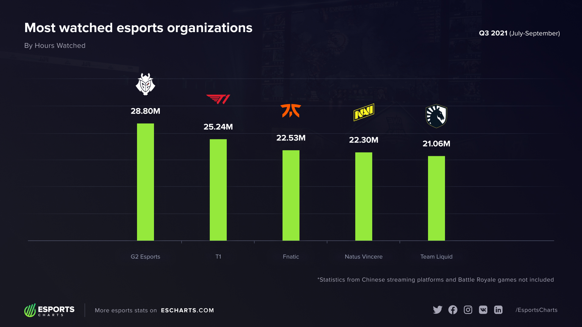 Esports viewers