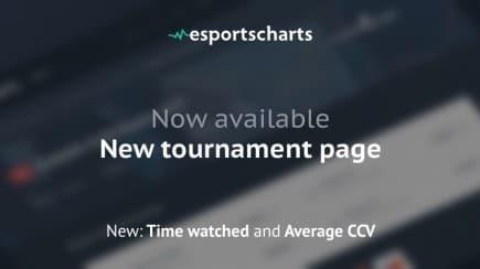 New tournament statistics from Esports Charts