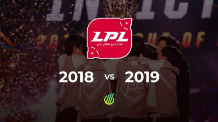 The popularity of LPL has grown by 118%
