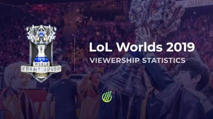 The results of Worlds 2019