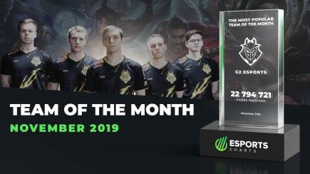 G2 Esports is the Esports Charts Team of the Month in November
