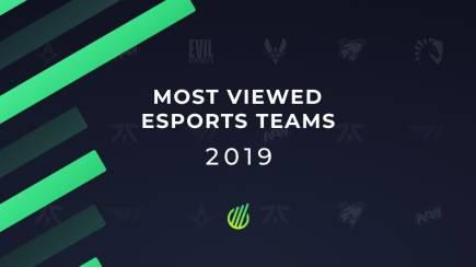 Most viewed esports teams of 2019