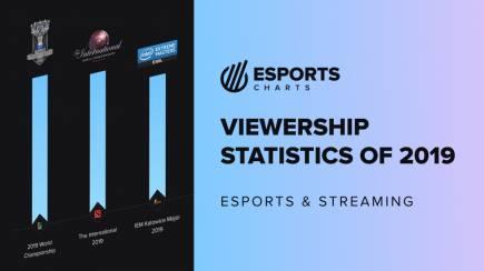 Results of 2019 with Esports Charts (pre-sale)
