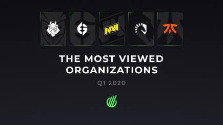 Most viewed organizations in Q1 of 2020