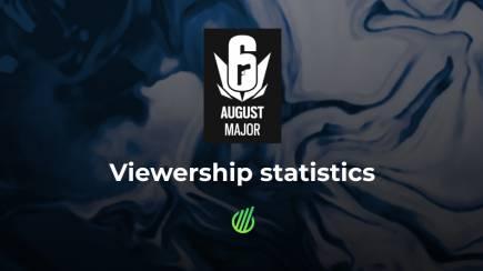 Six Major August 2020: Viewership statistics