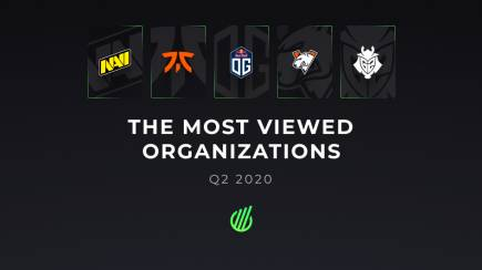 Most viewed organizations in Q2 of 2020