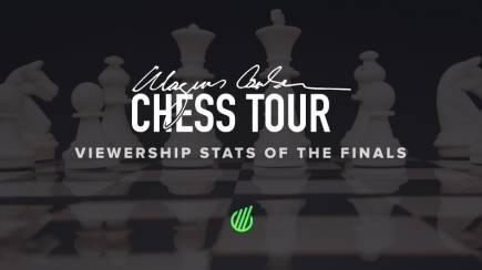 Viewership results of Magnus Carlsen Chess Tour
