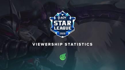 Arena of Valor Star League Season 4: Viewership stats