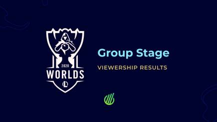 LoL Worlds 2020: Group Stage results