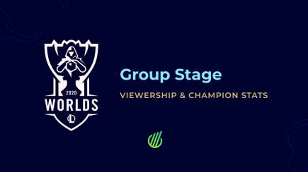 LoL Worlds 2020 Group Stage: Viewership & Champion stats