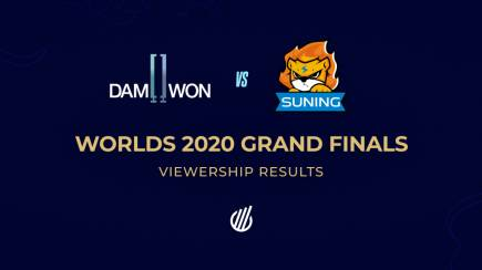 Viewership results of the LoL Worlds 2020 Finals