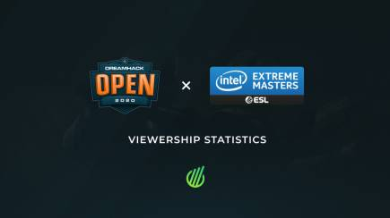 IEM New York & DreamHack Open Fall: Viewership stats