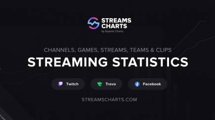 Esports Charts launches analytical streaming-data platform Streams Charts