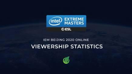 IEM Beijing Online 2020: Viewership stats