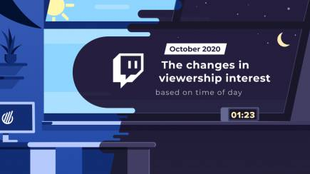 How does the viewer interest in LoL, Dota 2 and CS:GO change based on the time of day?