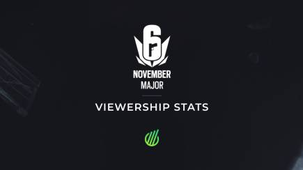 Six November 2020 Major: Viewership results