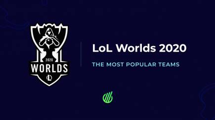 LoL Worlds 2020: The most popular teams