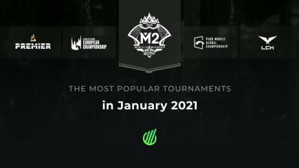 Самые популярные киберспортивные турниры января