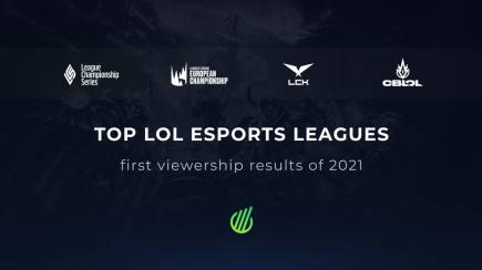LEC, LCS, LCK and CBLOL start of the season: 2020 vs 2021