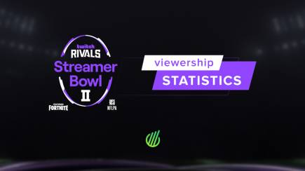 Twitch Rivals Streamer Bowl II feat. Fortnite: viewership statistics