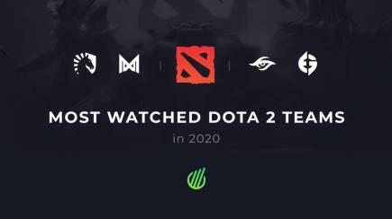 Самые популярные Dota 2 команды в 2020 году