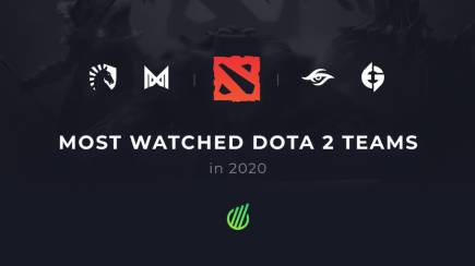 Most popular Dota 2 teams in 2020