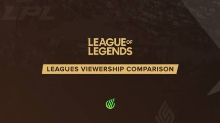 League of Legends regional leagues results in 2021