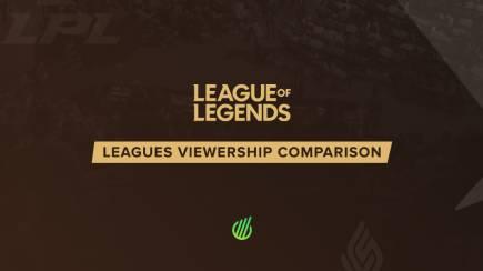Результаты региональных соревнований League of Legends в 2021 году