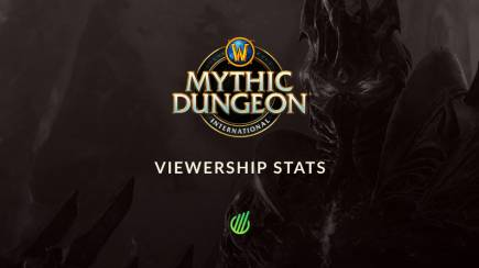 Mythic Dungeon International 2021: Viewership statistics