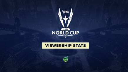 Arena of Valor World Cup 2021 viewership stats